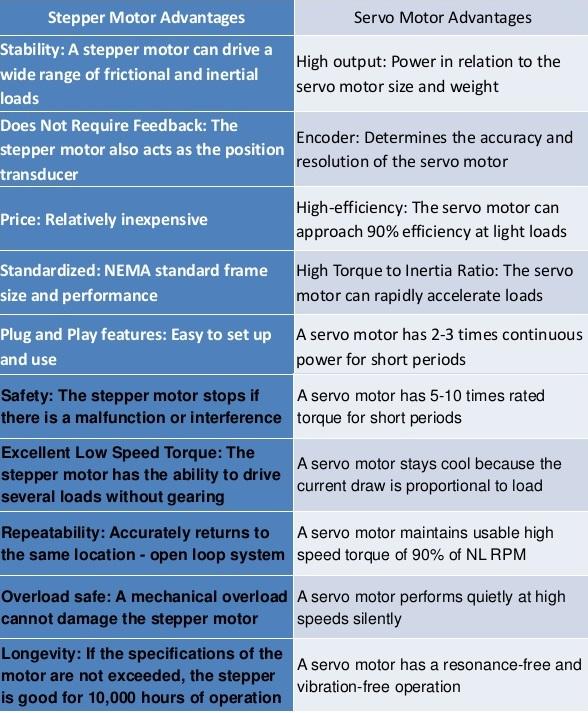 comparison of servo motor vs stepper motor