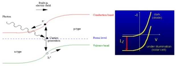 solar cell principle of work