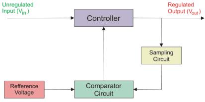 voltage regulator stabilizer