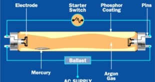Fluorescent light electronic ballast types function and benefits