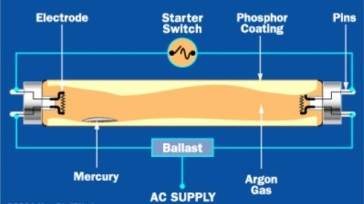 How Electronic Ballast Functions