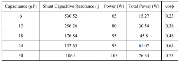 Shunt Capacitive Reactance