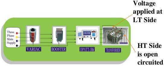 core loss open circuit test using DPATT-3Bi instrument