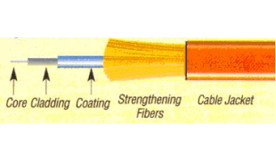 Fiber Optic Advantage Over Copper Cables