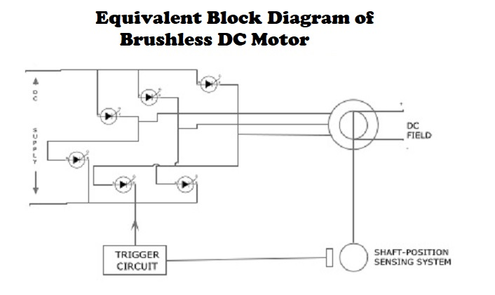 Brushless Motor Principle Application Advantages And Diagram