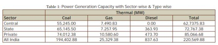 Status of Power Generation in India - Electrical India Magazine on
