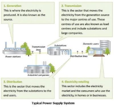 Electricity Grid Substation Automation - Electrical India Magazine