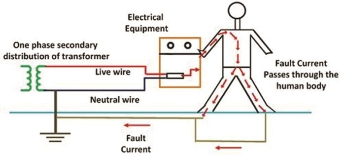 Electrical Safety Earthing | Electrical India Magazine on Power & Electrical  products, Renewable Energy, Transformers, Switchgear & Cables