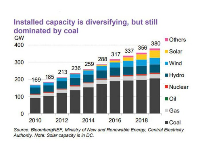 Installed Capacity Coal Energy
