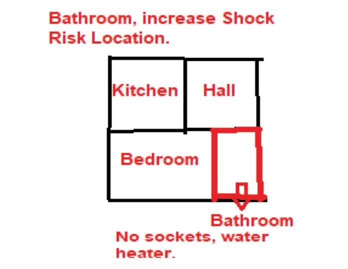 Bathroom Increase Shock Risk Location