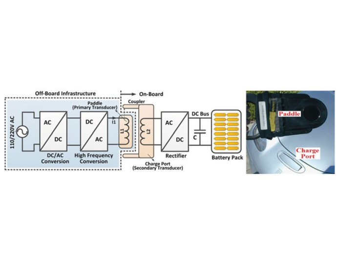 Inductively Coupling Road Bed Ev Battery Charging System