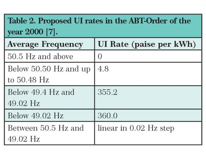 Proposed Ui Rates In The Abt Order Of The Year 2000