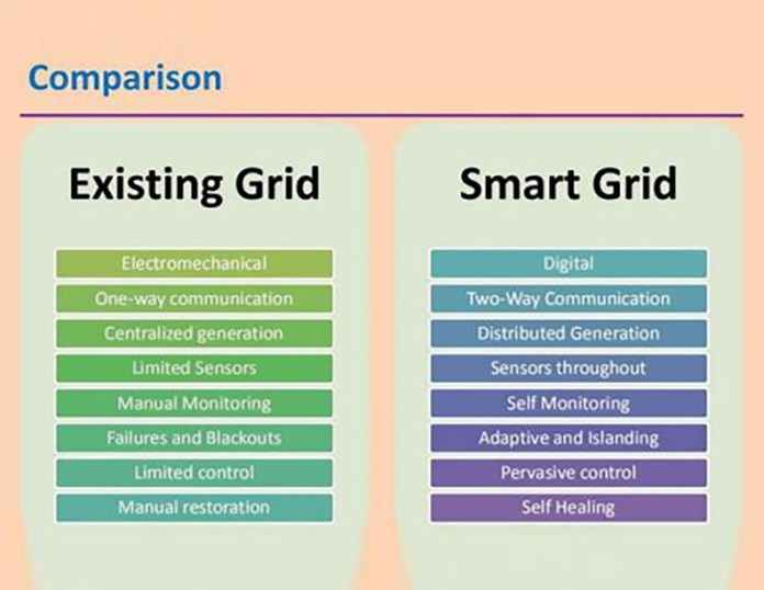 Existing Grid