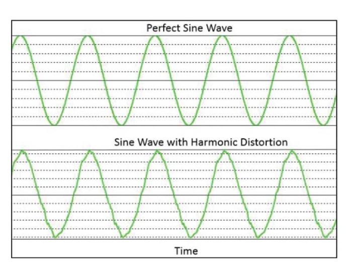 Perfect Sine Wave