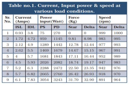 Current Input Power