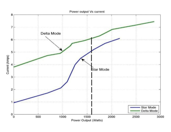 Graph Of Output Power Vs Current