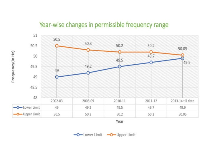 Year Wise Changes In Permissible Frequency Spectrum