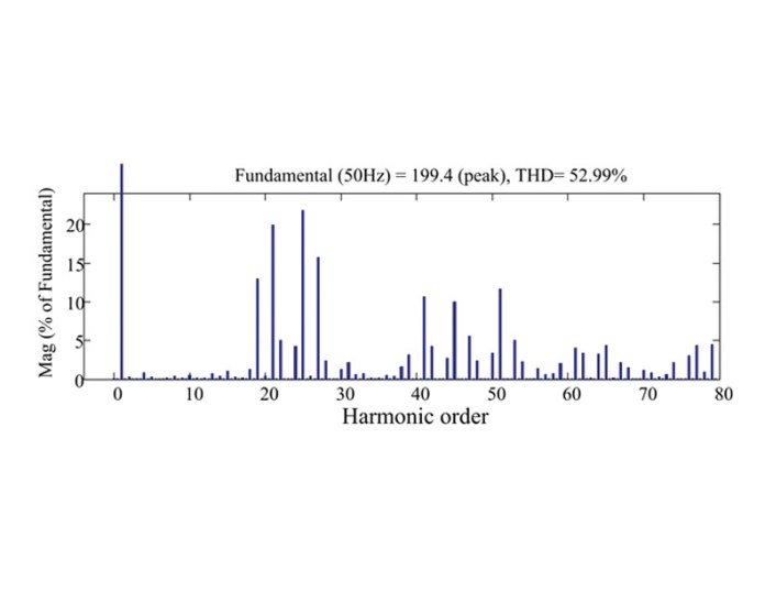 Inverter Output Frequency Spectrum (2)