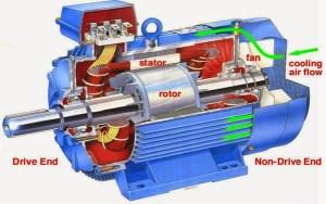 Construction2Bof2Bmotor