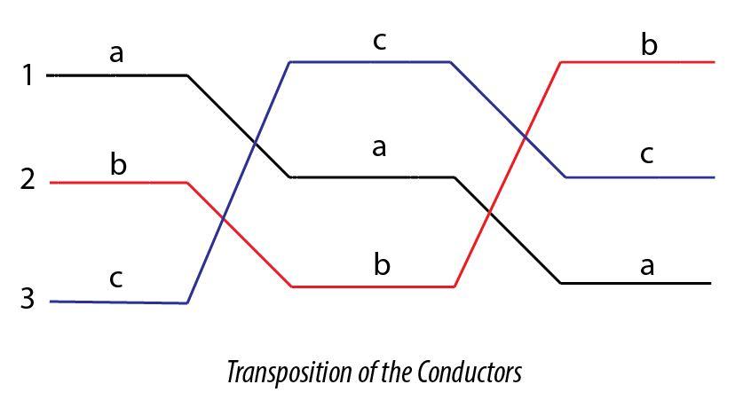 transposition of transmission line