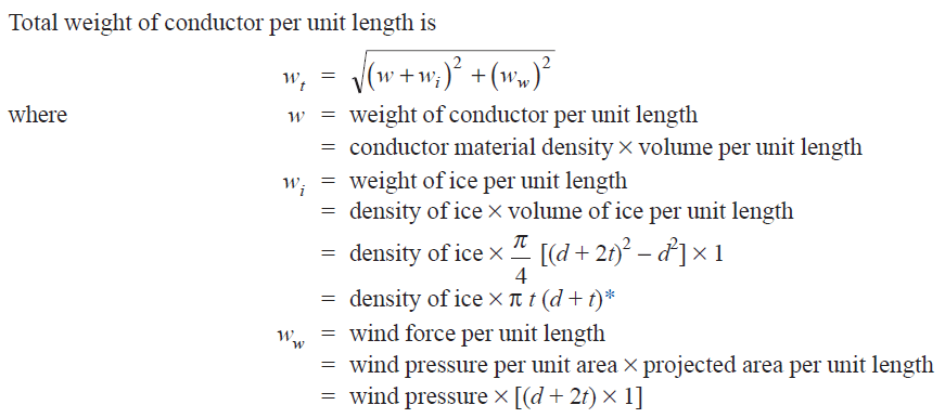 What is the effect of ice loading and wind pressure on sag