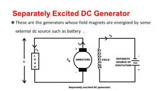 The Operating Characteristic of Separately Excited DC Generator