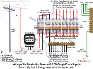 Wiring of the Distribution Board with RCD (Single Phase Home Supply)