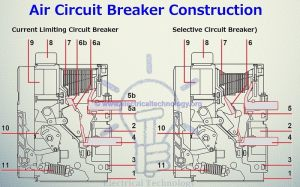 Air Circuit Breaker  Types of ACBs, Construction, Operation & Applications