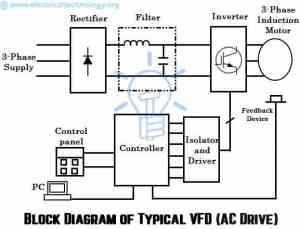 What are Electrical Drives, AC Drives, DC Drives & VFD?