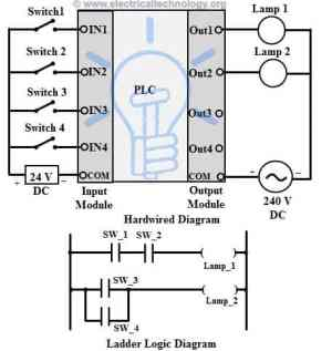 Programmable Logic Controllers (PLC) for Industrial Control