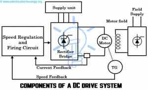 DC Drives – Working & Classification of Electrical DC Drives