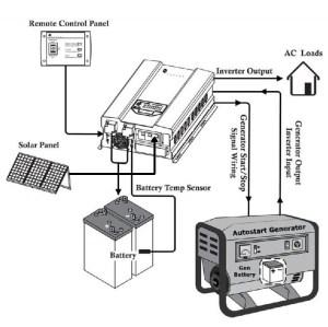 Inverter 48V 10,000 Watts 10kW 120V240VAC 50Hz 60Hz