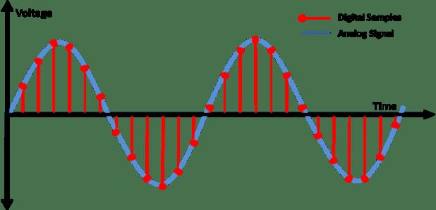 digital multimeter reading analog versus digital signal