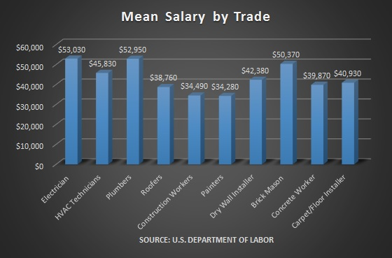 Mean Salary for Construction Workers