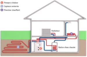 Les pompes à chaleur géothermiques
