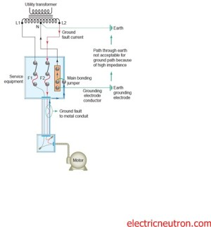 Grounding and Bonding  Electrical Engineering Centre