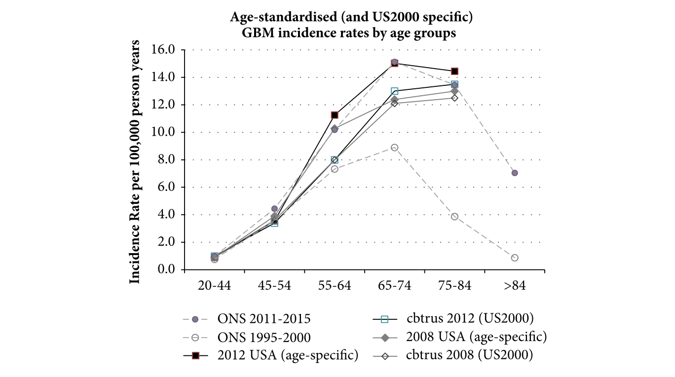 Comparison of ONS and US data trends following adjustment to age-specific rate.