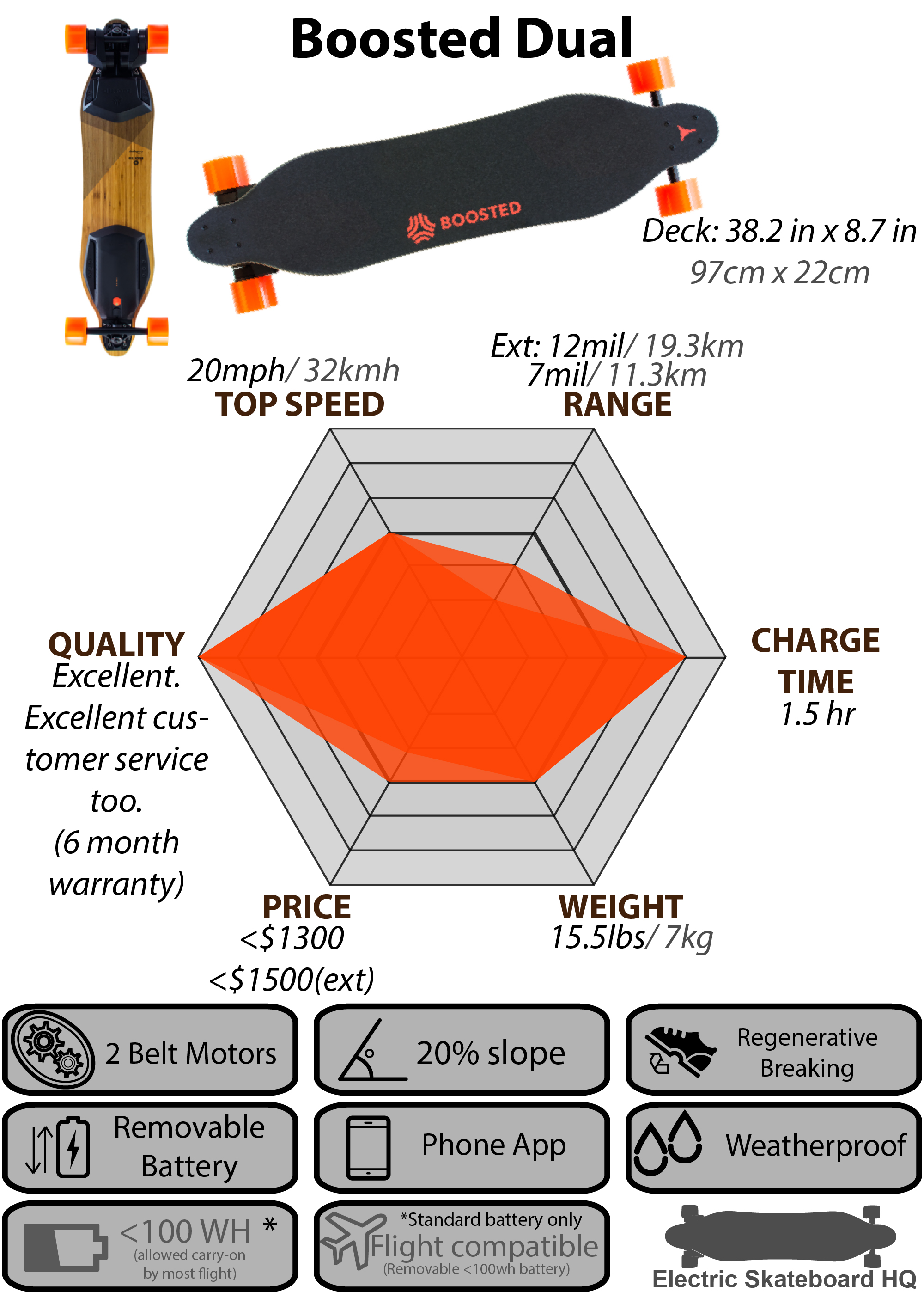 Dual Electric Skateboard Diagram Worksheet And Wiring Parts Comparison Charts Infographics Hq Rh Electricskateboardhq Com Skateboards At Zumiez