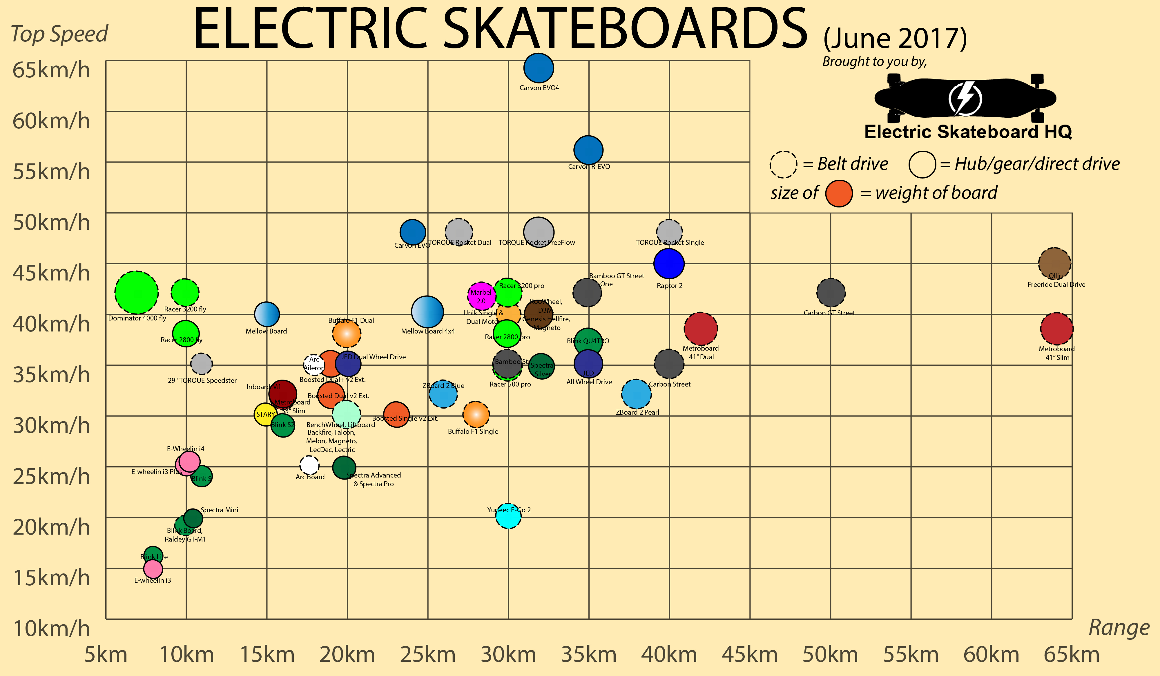 Electric Skateboard Comparison Chart June 2017  Electric Skateboard HQ