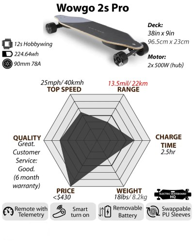 Wowgo 2s Pro specification chart