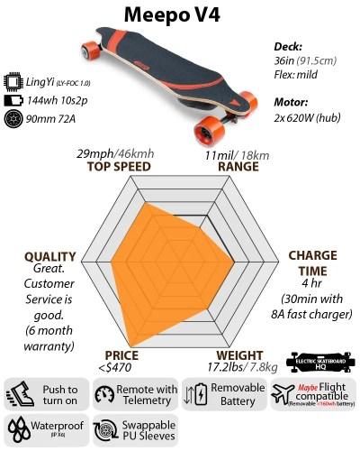 Meepo V4 Chart