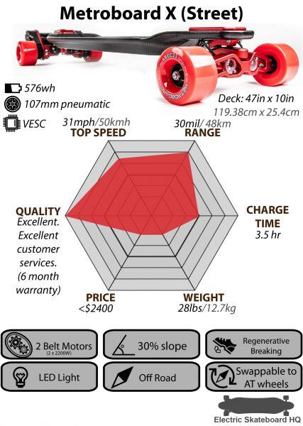Metroboard X (Wheel)-01