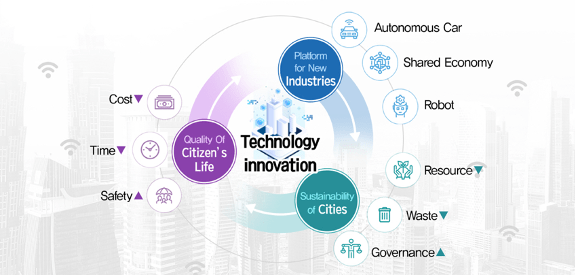 technology innovation smart cities