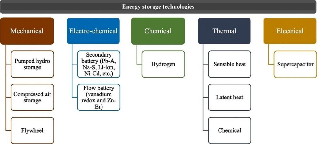 Overview of energy storage technologies