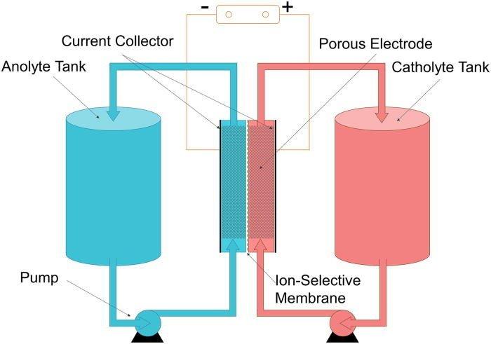 Model of a flow battery