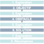 Les quêtes - Partie 1 - Composantes