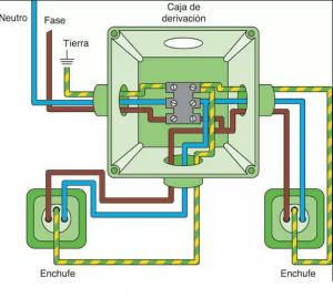como ejecutar una instalación eléctrica
