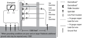 ElectroBraid Horse Fence System Installation Manual