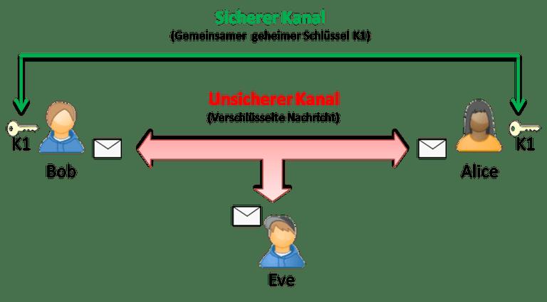 Symmetrische Verschlusselung Prinzip Vorteile Und Nachteile