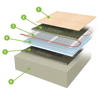 electroflex underfloor heating